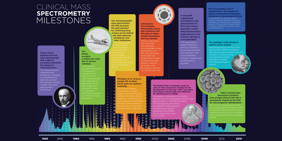 Milestones in Clinical Mass Spectrometry (Infographic)